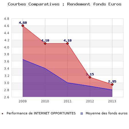 fonds euros INTERNET OPPORTUNITES, performances comparées à la moyenne des fonds en euros du marché