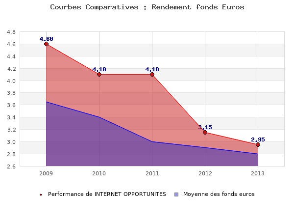 fonds euros INTERNET OPPORTUNITES, performances comparées à la moyenne des fonds en euros du marché