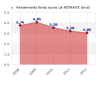 fonds euros LA RETRAITE, performances du fonds euros