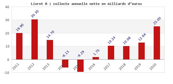 Livret A : collecte annuelle nette en milliards d'euros