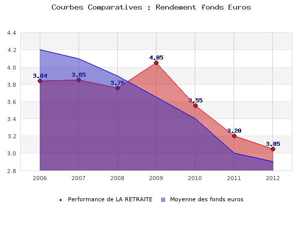 fonds euros LA RETRAITE, performances comparées à la moyenne des fonds en euros du marché