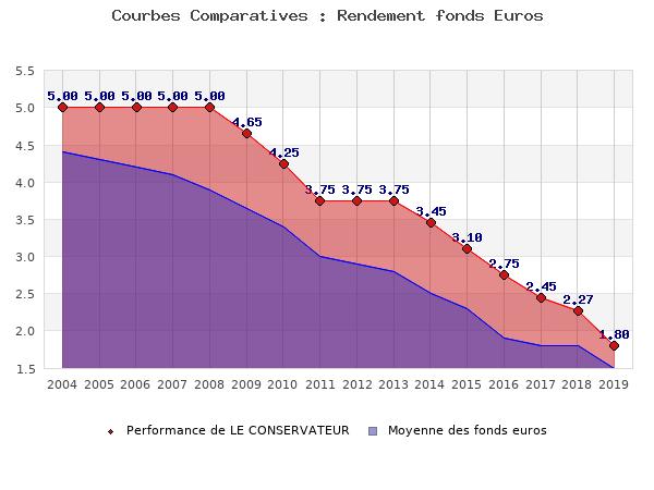 fonds euros LE CONSERVATEUR, performances comparées à la moyenne des fonds en euros du marché