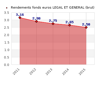 fonds euros LEGAL ET GENERAL, performances du fonds euros