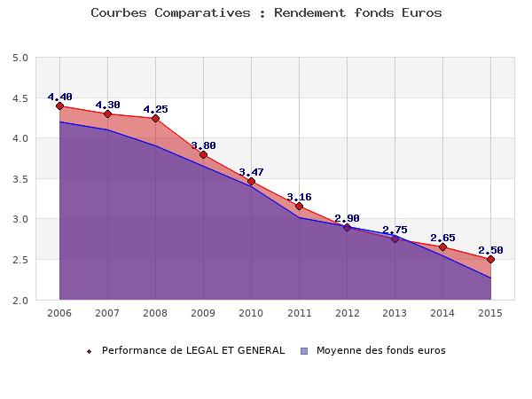 fonds euros LEGAL ET GENERAL, performances comparées à la moyenne des fonds en euros du marché