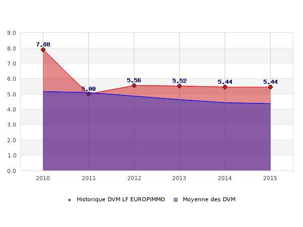 Historique des DVM LF EUROPIMMO
