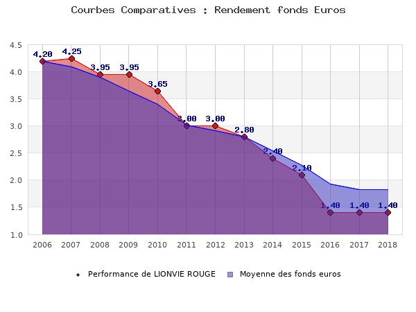fonds euros LIONVIE ROUGE, performances comparées à la moyenne des fonds en euros du marché