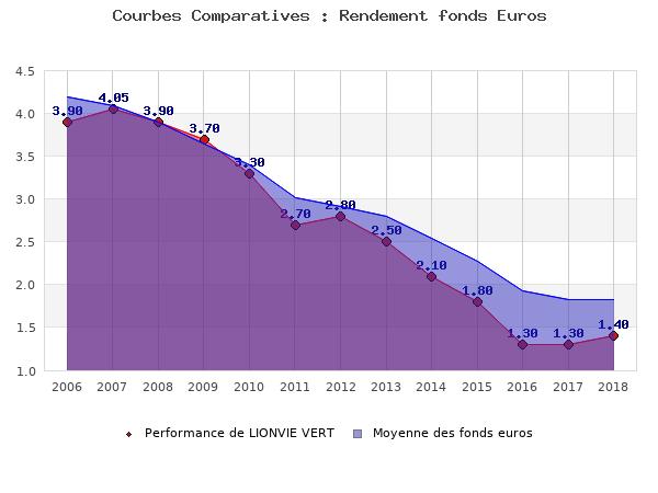 fonds euros LIONVIE VERT, performances comparées à la moyenne des fonds en euros du marché