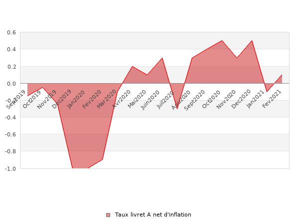 Evolution du taux net d'inflation du livret A
