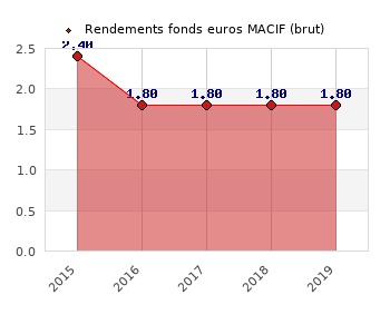fonds euros MACIF, performances du fonds euros