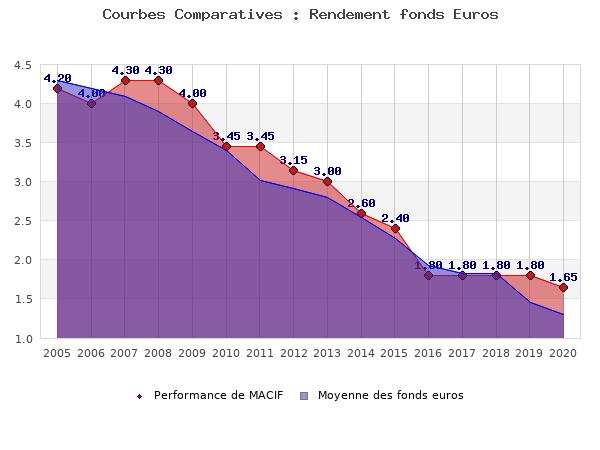 fonds euros MACIF, performances comparées à la moyenne des fonds en euros du marché