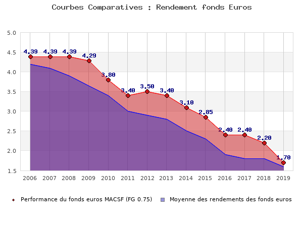 fonds euros MACSF (FG 0.75), performances comparées à la moyenne des fonds en euros du marché
