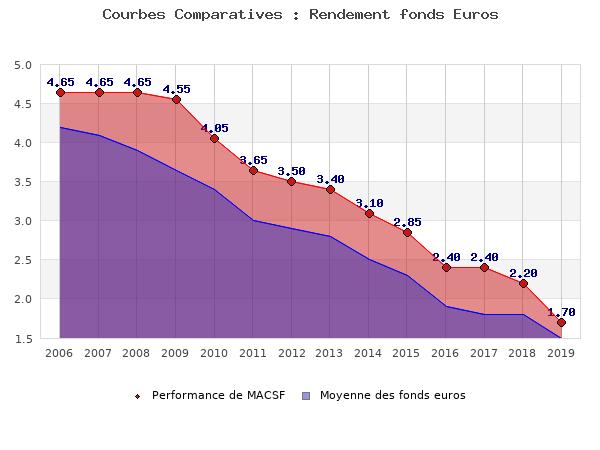 fonds euros MACSF, performances comparées à la moyenne des fonds en euros du marché