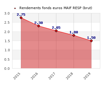 fonds euros MAIF RESP, performances du fonds euros