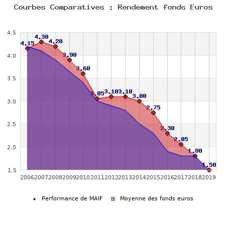 fonds euros MAIF, performances comparées à la moyenne des fonds en euros du marché