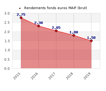 fonds euros MAIF, performances du fonds euros
