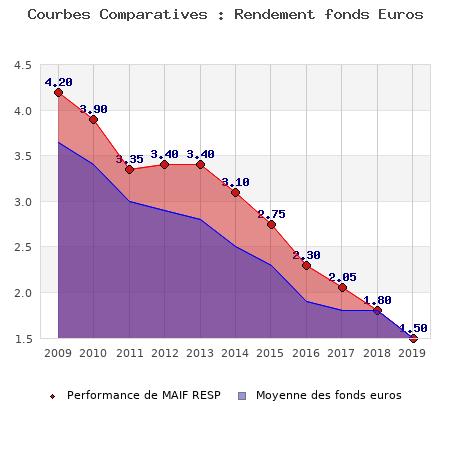 fonds euros MAIF RESP, performances comparées à la moyenne des fonds en euros du marché