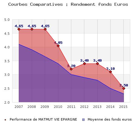 fonds euros MATMUT VIE EPARGNE, performances comparées à la moyenne des fonds en euros du marché