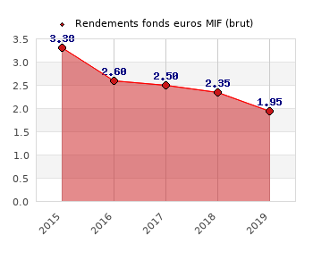 fonds euros MIF, performances du fonds euros