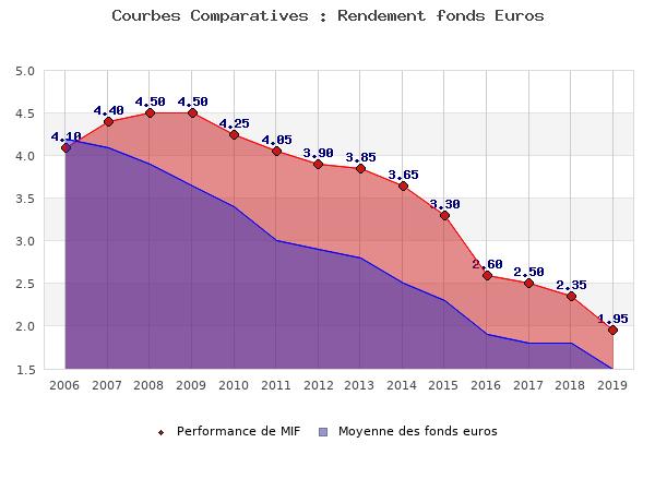 fonds euros MIF, performances comparées à la moyenne des fonds en euros du marché