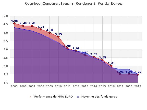 fonds euros MMA EURO, performances comparées à la moyenne des fonds en euros du marché