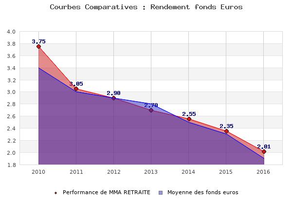fonds euros MMA RETRAITE, performances comparées à la moyenne des fonds en euros du marché