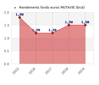 fonds euros MUTAVIE, performances du fonds euros