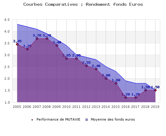 fonds euros MUTAVIE, performances comparées à la moyenne des fonds en euros du marché
