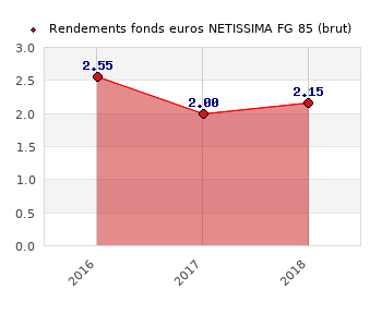 fonds euros NETISSIMA FG 85, performances du fonds euros