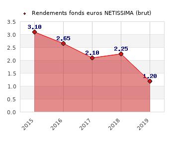 fonds euros NETISSIMA, performances du fonds euros