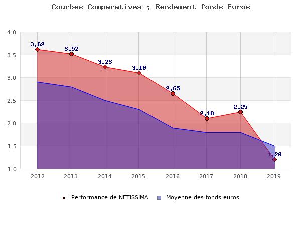 fonds euros NETISSIMA, performances comparées à la moyenne des fonds en euros du marché