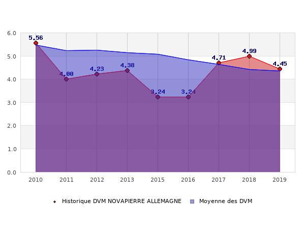 Historique des DVM NOVAPIERRE ALLEMAGNE