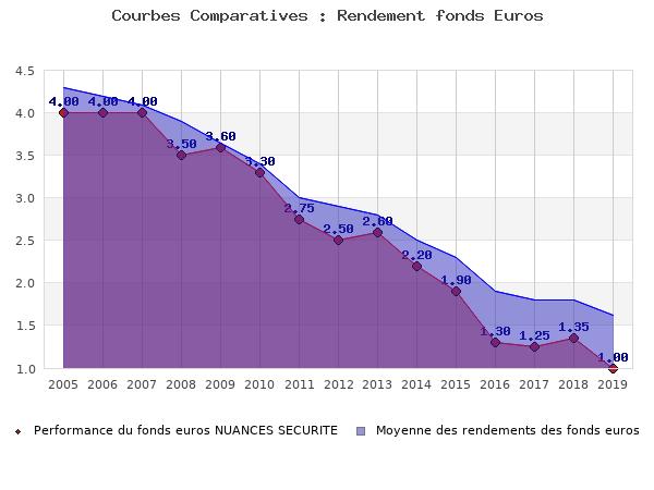 fonds euros NUANCES SECURITE, performances comparées à la moyenne des fonds en euros du marché