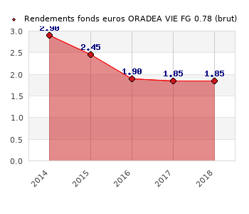 fonds euros ORADEA VIE FG 0.78, performances du fonds euros