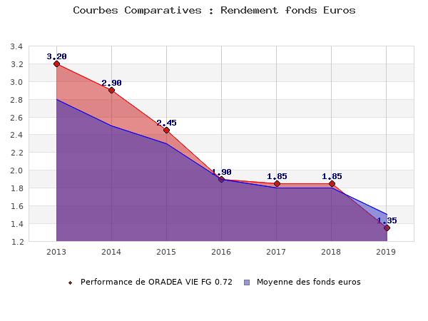 fonds euros ORADEA VIE FG 0.72, performances comparées à la moyenne des fonds en euros du marché