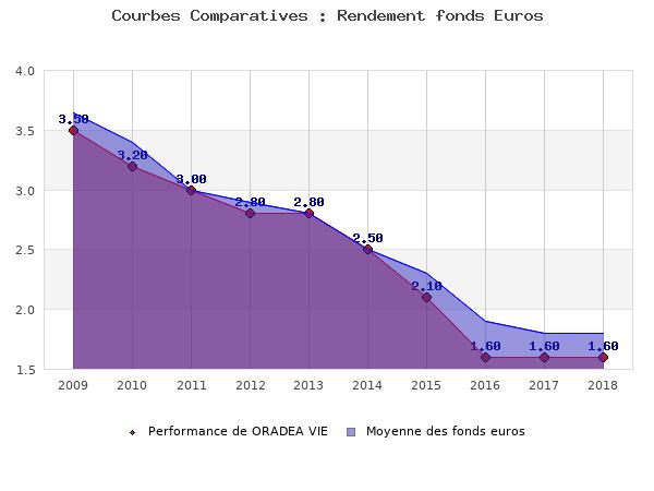 fonds euros ORADEA VIE, performances comparées à la moyenne des fonds en euros du marché