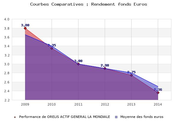 fonds euros ORELIS ACTIF GENERAL LA MONDIALE, performances comparées à la moyenne des fonds en euros du marché