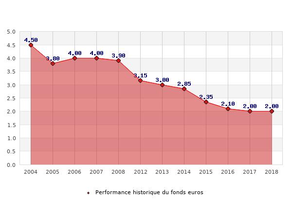 fonds euros AXA FONDS RETRAITE, performances du fonds euros