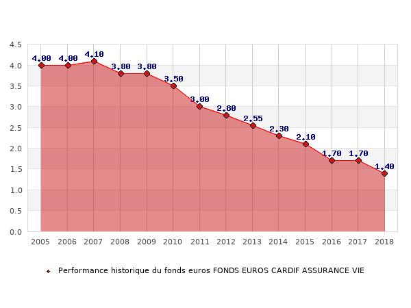 fonds euros FONDS EUROS CARDIF ASSURANCE VIE, performances du fonds euros