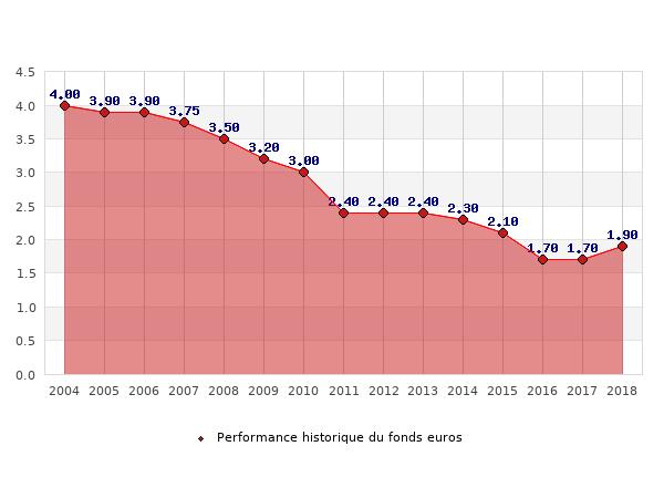 fonds euros , performances du fonds euros