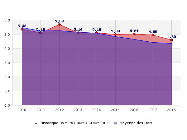 Historique des DVM PATRIMMO COMMERCE