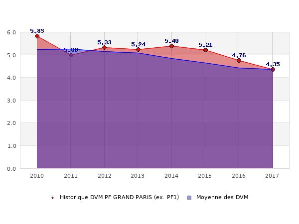 Historique des DVM PF GRAND PARIS (ex. PF1)