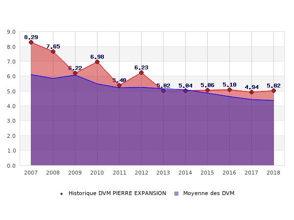Historique des DVM PIERRE EXPANSION