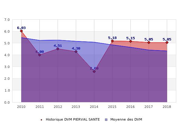Historique des DVM PIERVAL SANTE