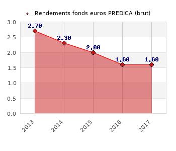 fonds euros PREDICA, performances du fonds euros