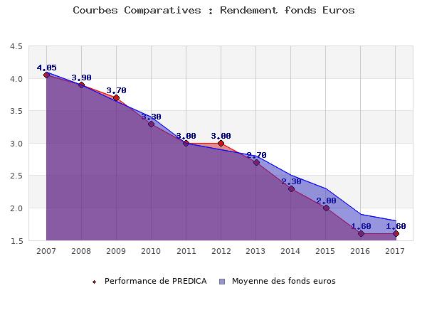 fonds euros PREDICA, performances comparées à la moyenne des fonds en euros du marché
