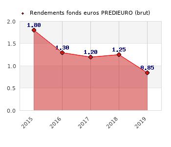 fonds euros PREDIEURO, performances du fonds euros