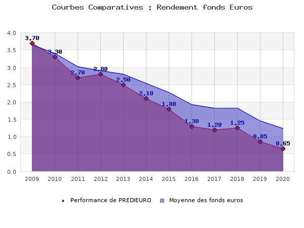 fonds euros PREDIEURO, performances comparées à la moyenne des fonds en euros du marché