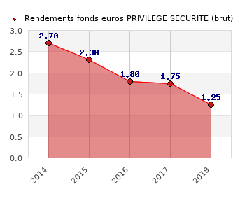 fonds euros PRIVILEGE SECURITE, performances du fonds euros