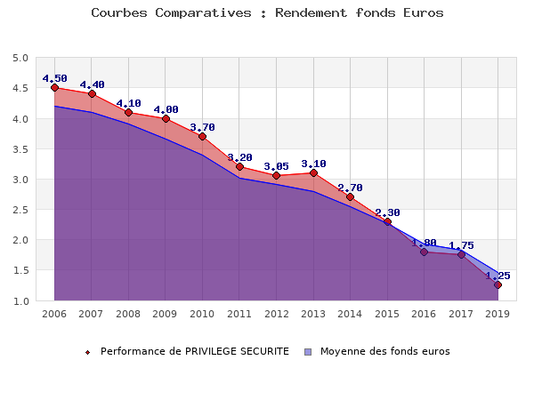 fonds euros PRIVILEGE SECURITE, performances comparées à la moyenne des fonds en euros du marché