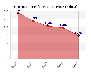 fonds euros PROBTP, performances du fonds euros